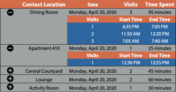Table with indoor position information with column for contact location, date, time, and time spent.